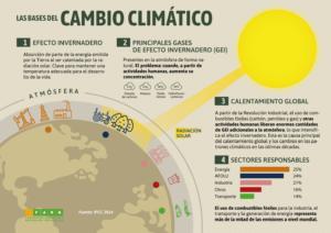 Las bases del cambio climático.